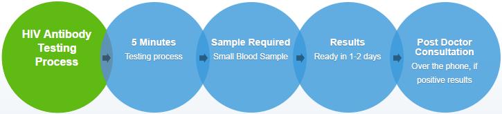 HIV Antibody Test